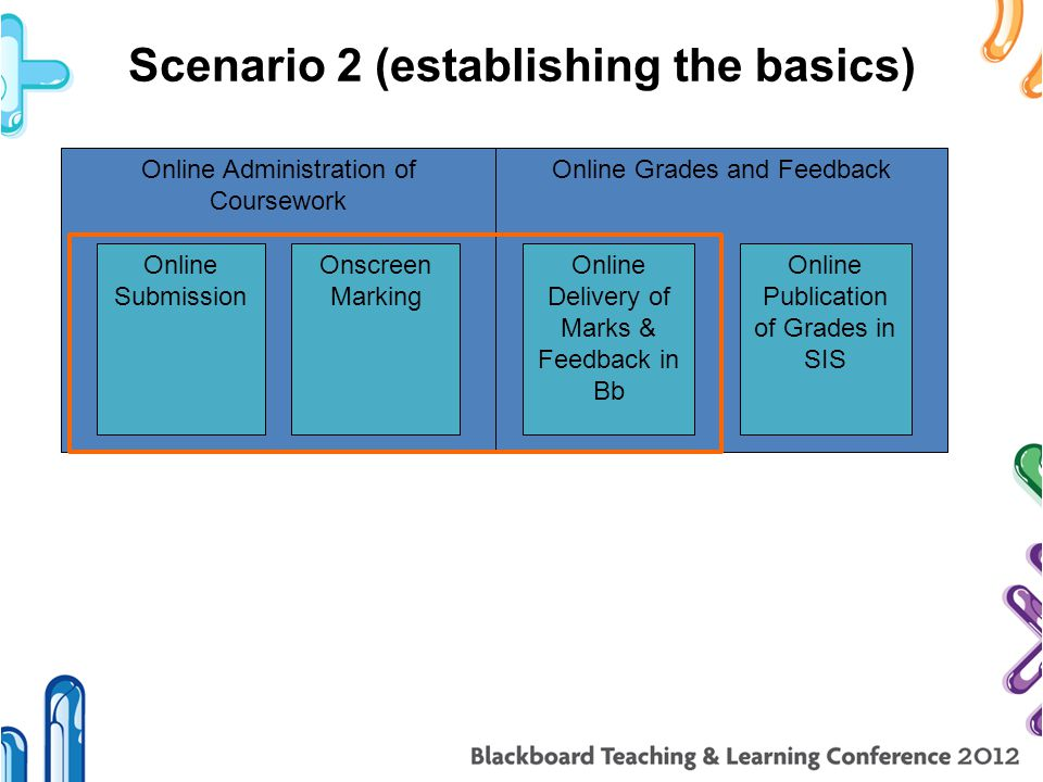 Scenario 2 (establishing the basics) Online Administration of Coursework Online Submission Onscreen Marking Online Grades and Feedback Online Delivery of Marks & Feedback in Bb Online Publication of Grades in SIS