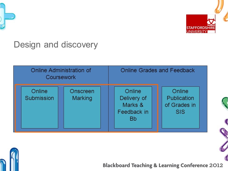 Design and discovery Online Administration of Coursework Online Submission Onscreen Marking Online Grades and Feedback Online Delivery of Marks & Feed