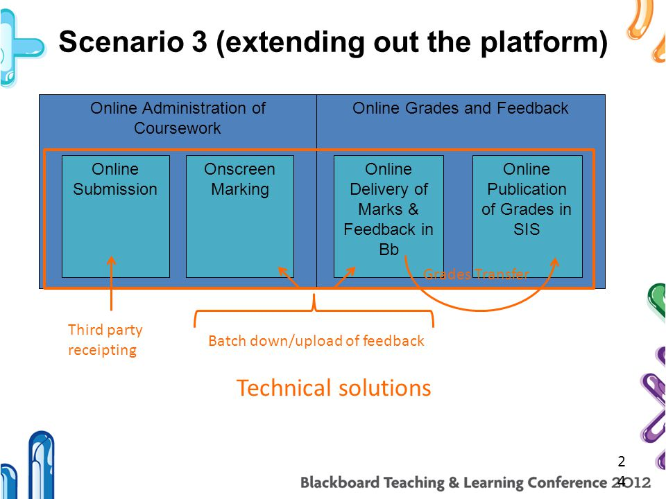 Scenario 3 (extending out the platform) 24 Online Administration of Coursework Online Submission Onscreen Marking Online Grades and Feedback Online Delivery of Marks & Feedback in Bb Online Publication of Grades in SIS Third party receipting Batch down/upload of feedback Grades Transfer Technical solutions