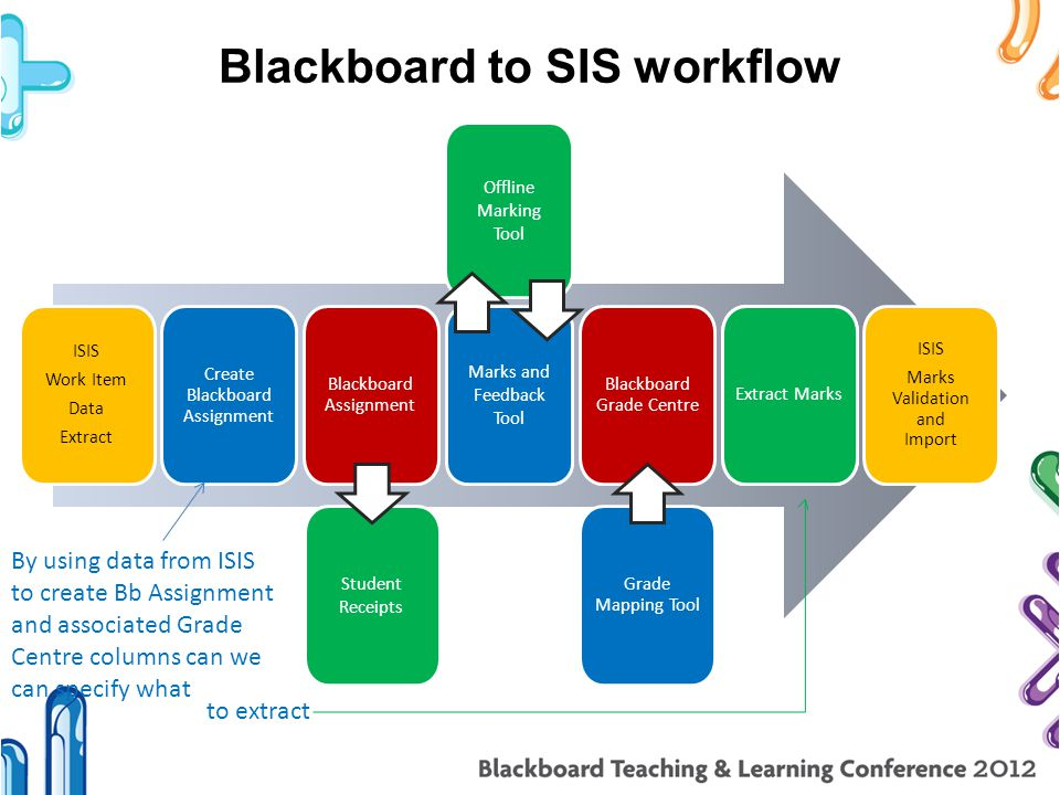 Blackboard to SIS workflow Blackboard Assignment Blackboard Grade Centre ISIS Marks Validation and Import Marks and Feedback Tool Student Receipts Off