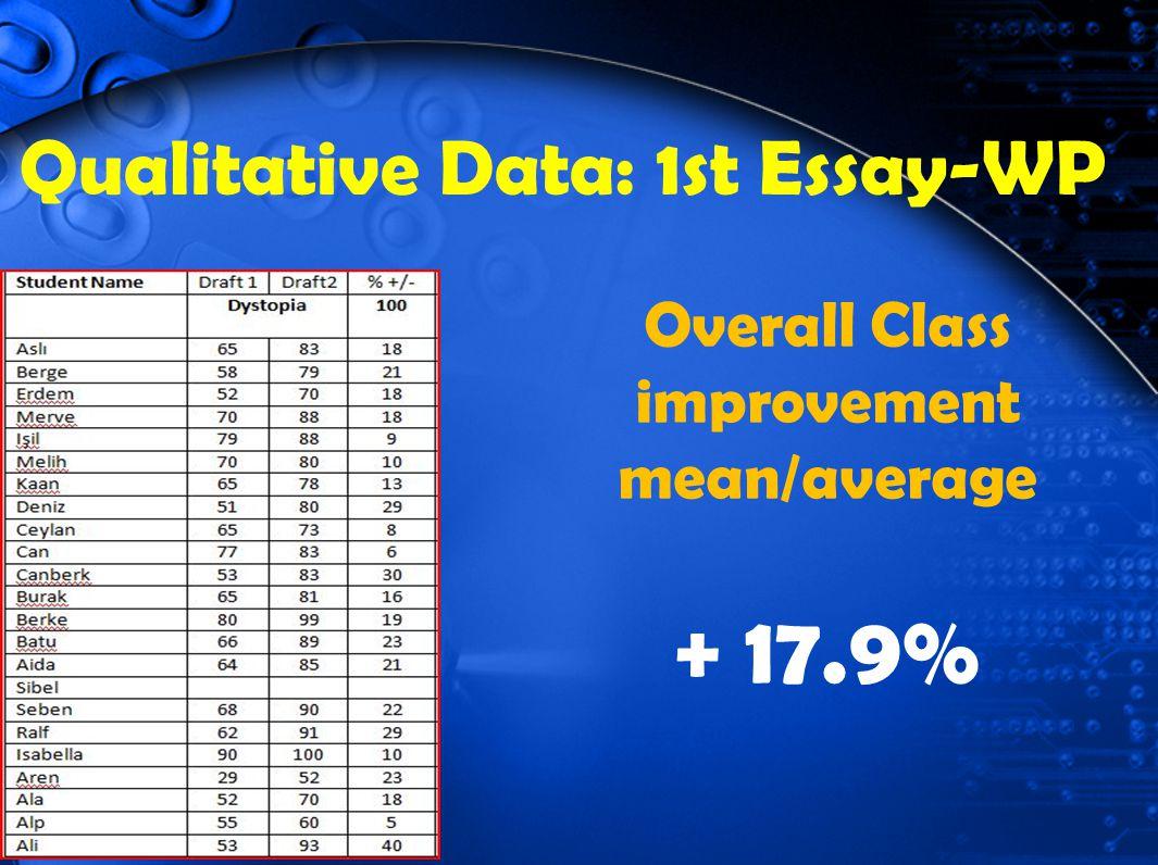 Qualitative Data: 1st Essay-WP Overall Class improvement mean/average + 17.9%
