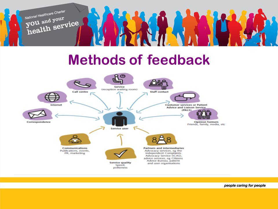 Methods of feedback