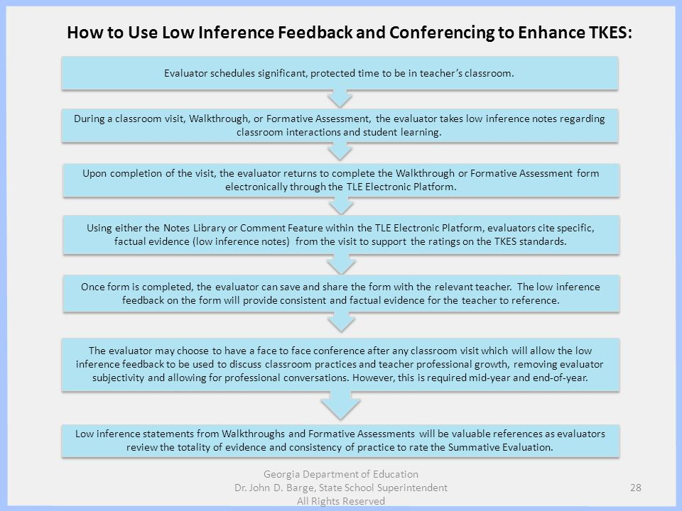 How to Use Low Inference Feedback and Conferencing to Enhance TKES: Evaluator schedules significant, protected time to be in teachers classroom. Durin