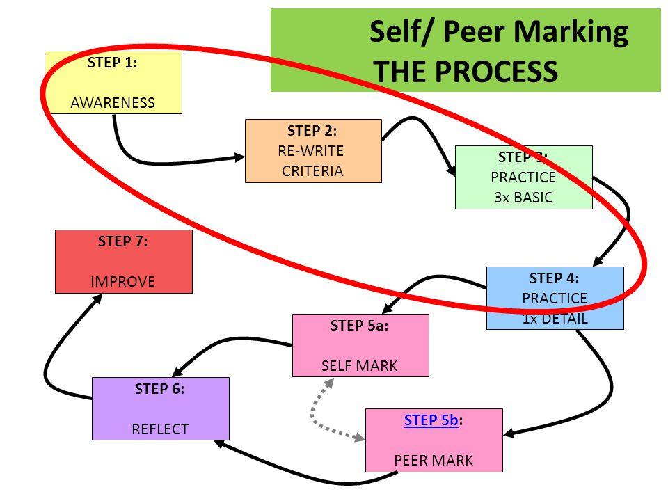 Self/ Peer Marking THE PROCESS STEP 7: IMPROVE STEP 1: AWARENESS STEP 2: RE-WRITE CRITERIA STEP 3: PRACTICE 3x BASIC STEP 4: PRACTICE 1x DETAIL STEP 5