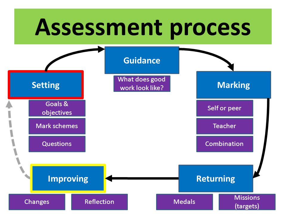 Assessment process Setting Goals & objectives Mark schemes Questions What does good work look like? Medals Missions (targets) Self or peer Teacher Com