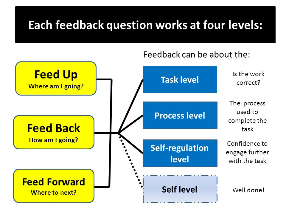 Each feedback question works at four levels: Feed Up Where am I going? Feed Forward Where to next? Feed Back How am I going? Task level Is the work co
