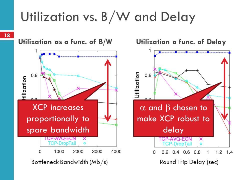 18 Utilization vs. B/W and Delay Bottleneck Bandwidth (Mb/s) Avg. Utilization Round Trip Delay (sec) Avg. Utilization Utilization as a func. of B/WUti