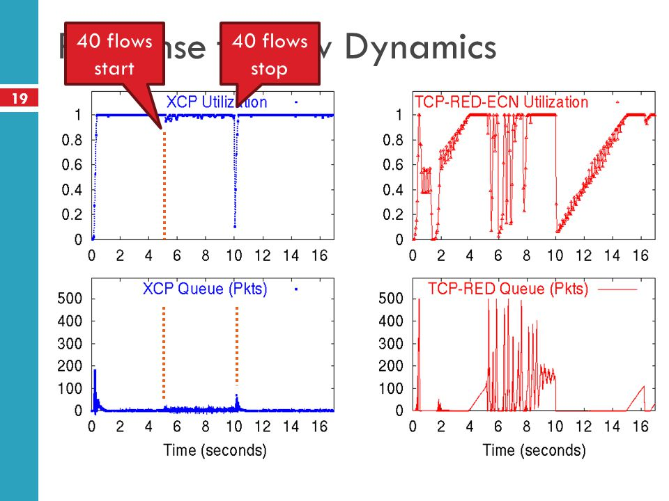 19 Response to Flow Dynamics 40 flows start 40 flows stop