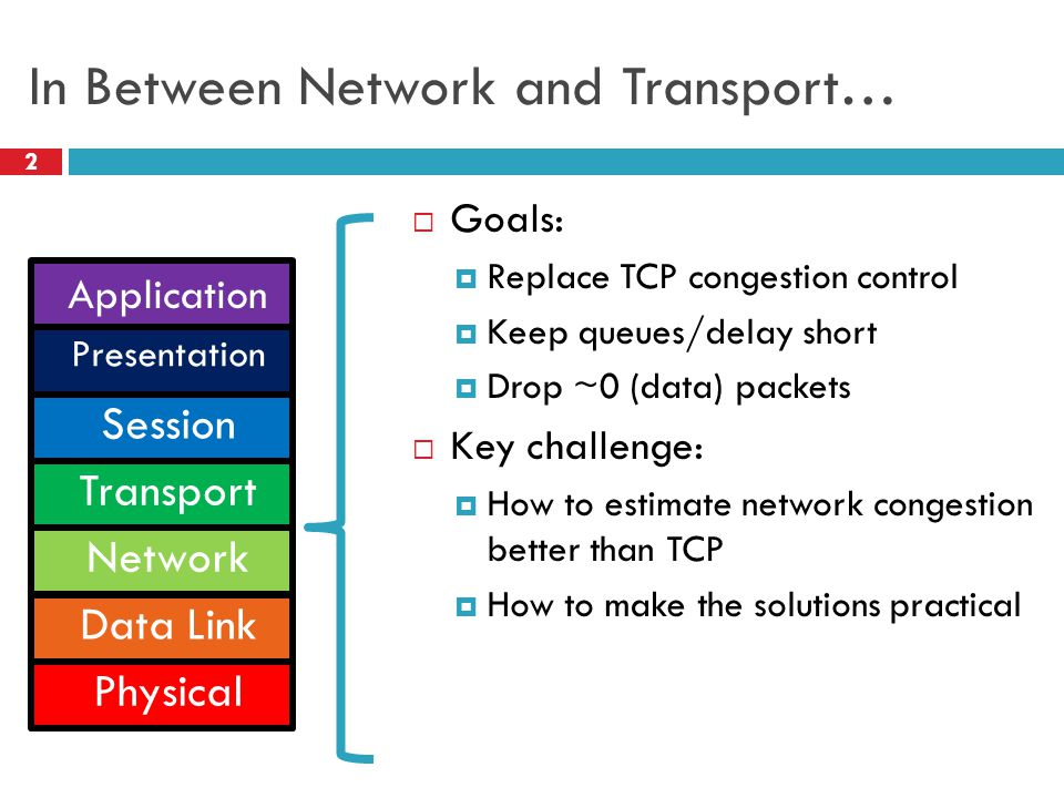 In Between Network and Transport… 2 Goals: Replace TCP congestion control Keep queues/delay short Drop ~0 (data) packets Key challenge: How to estimat