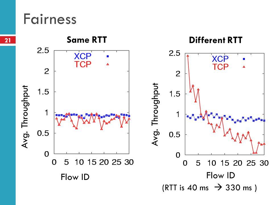 21 Fairness Flow ID Different RTT Same RTT Avg. Throughput Flow ID Avg. Throughput (RTT is 40 ms 330 ms )