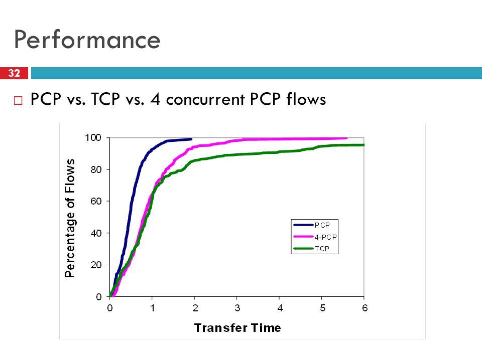 Performance 32 PCP vs. TCP vs. 4 concurrent PCP flows