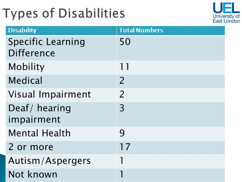 DisabilityTotal Numbers Specific Learning Difference 50 Mobility11 Medical2 Visual Impairment2 Deaf/ hearing impairment 3 Mental Health9 2 or more17 Autism/Aspergers1 Not known1