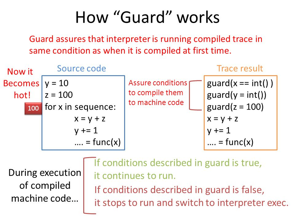 How Guard works Guard assures that interpreter is running compiled trace in same condition as when it is compiled at first time.