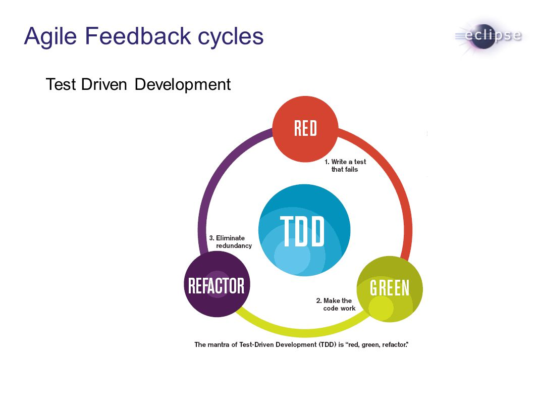Agile Feedback cycles Test Driven Development
