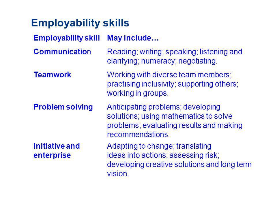 Employability skills Employability skill May include… CommunicationReading; writing; speaking; listening and clarifying; numeracy; negotiating. Teamwo