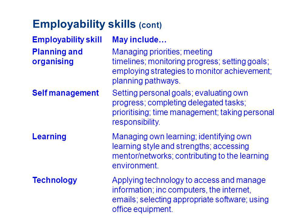 Employability skills (cont) Employability skill May include… Planning and Managing priorities; meeting organisingtimelines; monitoring progress; setting goals; employing strategies to monitor achievement; planning pathways.
