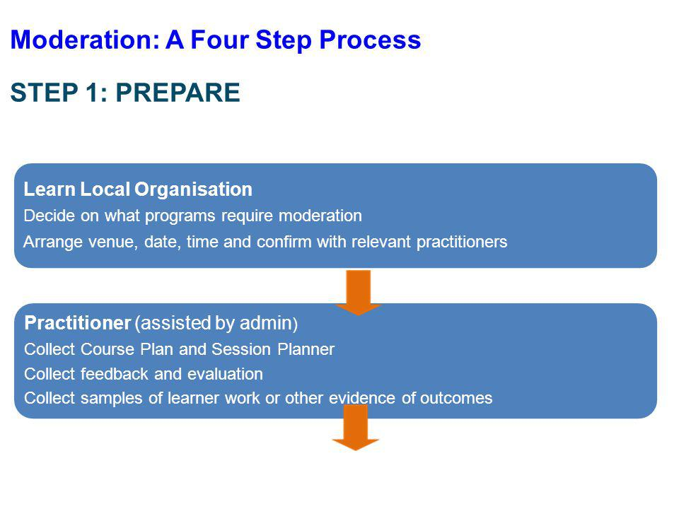 Moderation: A Four Step Process STEP 1: PREPARE Learn Local Organisation Decide on what programs require moderation Arrange venue, date, time and confirm with relevant practitioners Practitioner (assisted by admin ) Collect Course Plan and Session Planner Collect feedback and evaluation Collect samples of learner work or other evidence of outcomes
