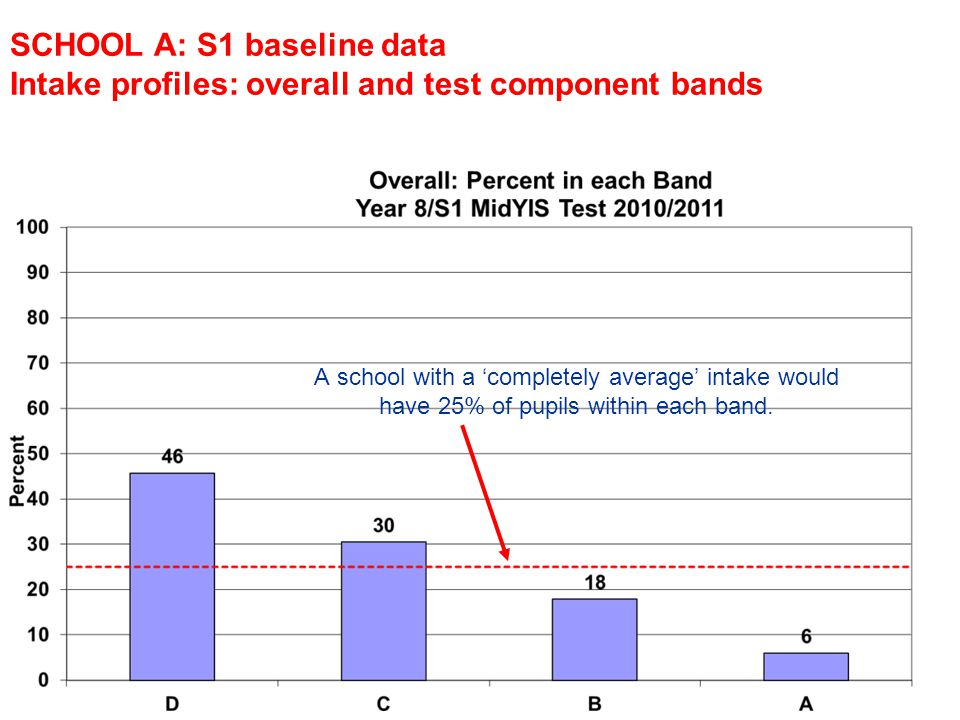 Intake profiles: overall and test component bands A school with a completely average intake would have 25% of pupils within each band.