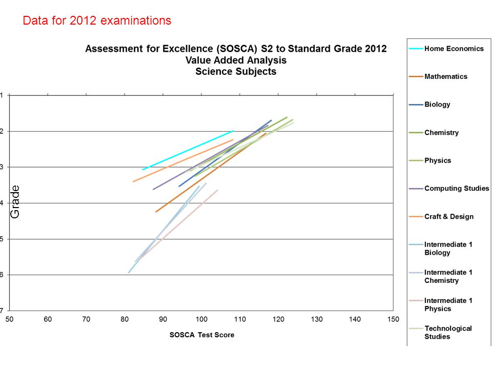 Data for 2012 examinations Grade