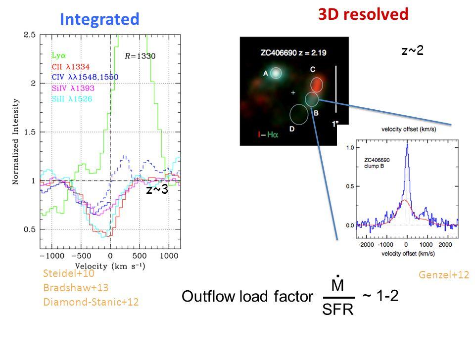 Steidel+10 Bradshaw+13 Diamond-Stanic+12 z~3 Integrated Outflow load factor M SFR ~ 1-2.