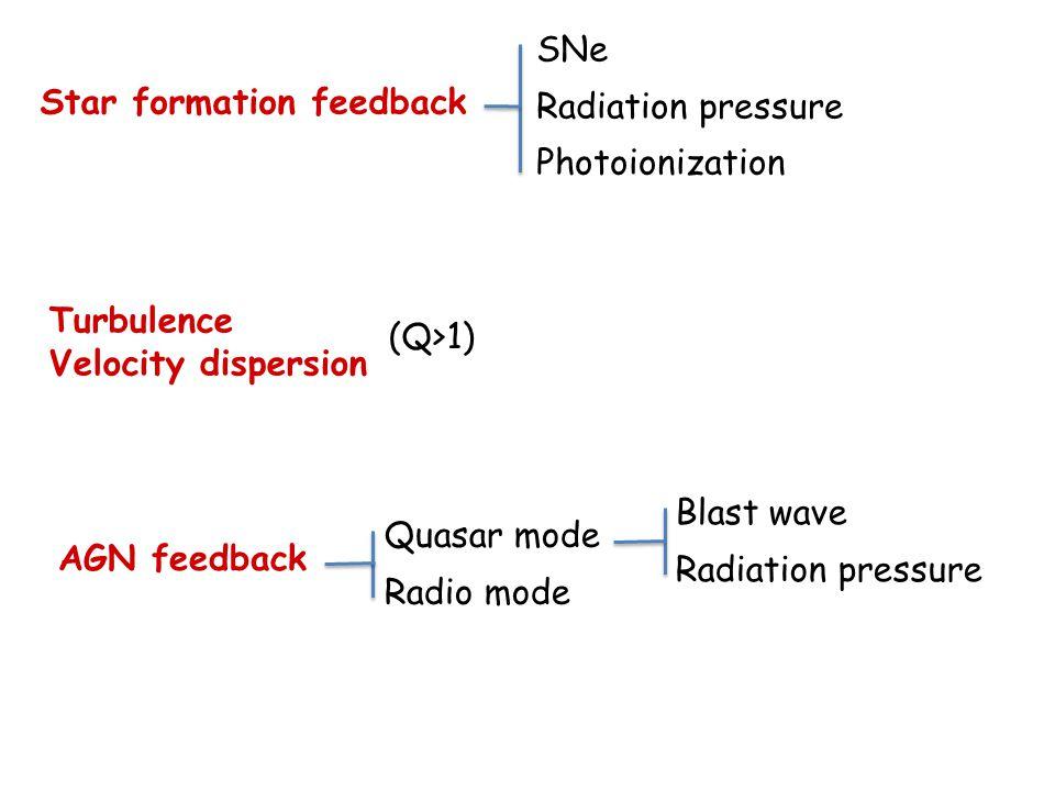 Star formation feedback SNe Radiation pressure Photoionization Turbulence Velocity dispersion AGN feedback Quasar mode Radio mode Blast wave Radiation pressure (Q>1)