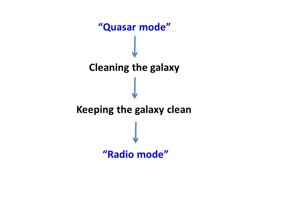 Keeping the galaxy clean Radio mode Quasar mode Cleaning the galaxy