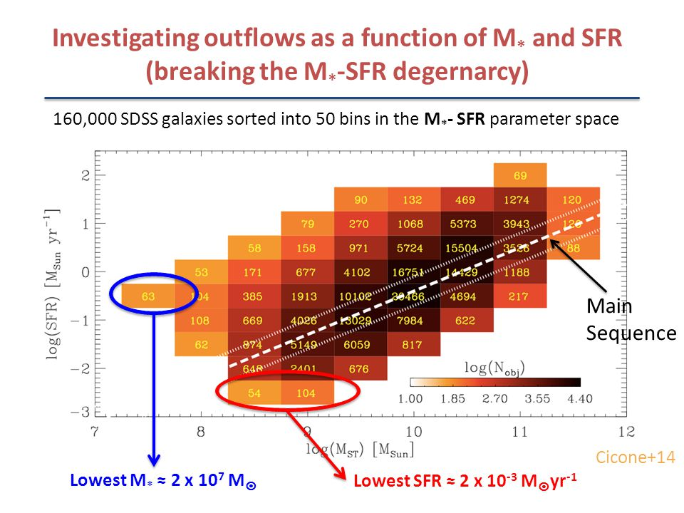 Investigating outflows as a function of M * and SFR (breaking the M * -SFR degernarcy) 160,000 SDSS galaxies sorted into 50 bins in the M * - SFR parameter space Lowest M * 2 x 10 7 M Lowest SFR 2 x 10 -3 M yr -1 Cicone+14 Main Sequence