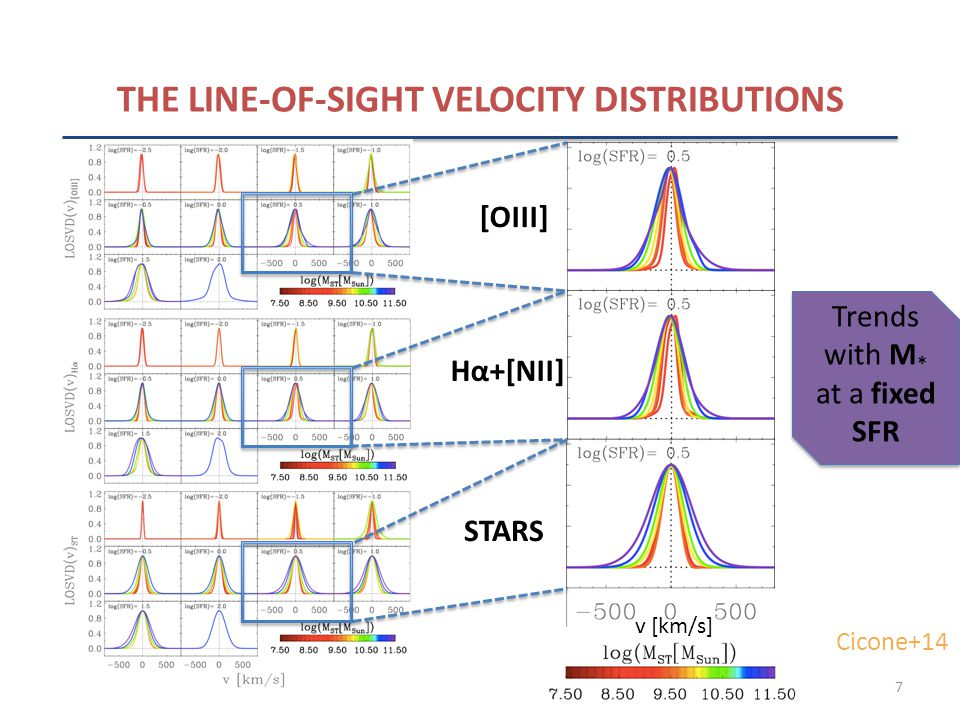 7 THE LINE-OF-SIGHT VELOCITY DISTRIBUTIONS [OIII] Hα+[NII] STARS v [km/s] Trends with M * at a fixed SFR Cicone+14