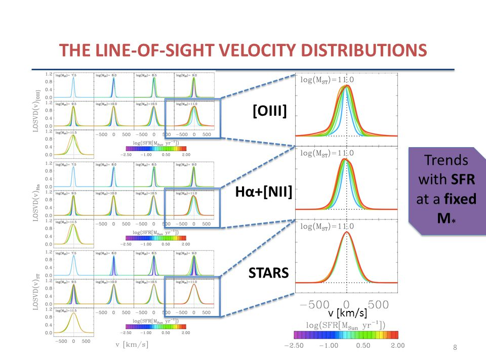 8 THE LINE-OF-SIGHT VELOCITY DISTRIBUTIONS [OIII] Hα+[NII] STARS v [km/s] Trends with SFR at a fixed M *