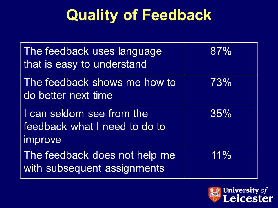 Quality of Feedback The feedback uses language that is easy to understand 87% The feedback shows me how to do better next time 73% I can seldom see from the feedback what I need to do to improve 35% The feedback does not help me with subsequent assignments 11%