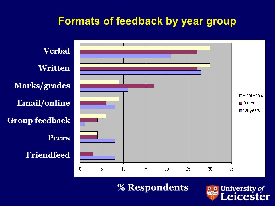 Formats of feedback by year group Verbal Written Marks/grades Email/online Group feedback Peers Friendfeed % Respondents