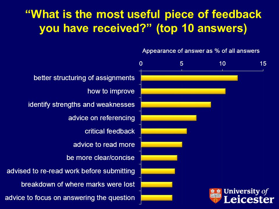What is the most useful piece of feedback you have received.