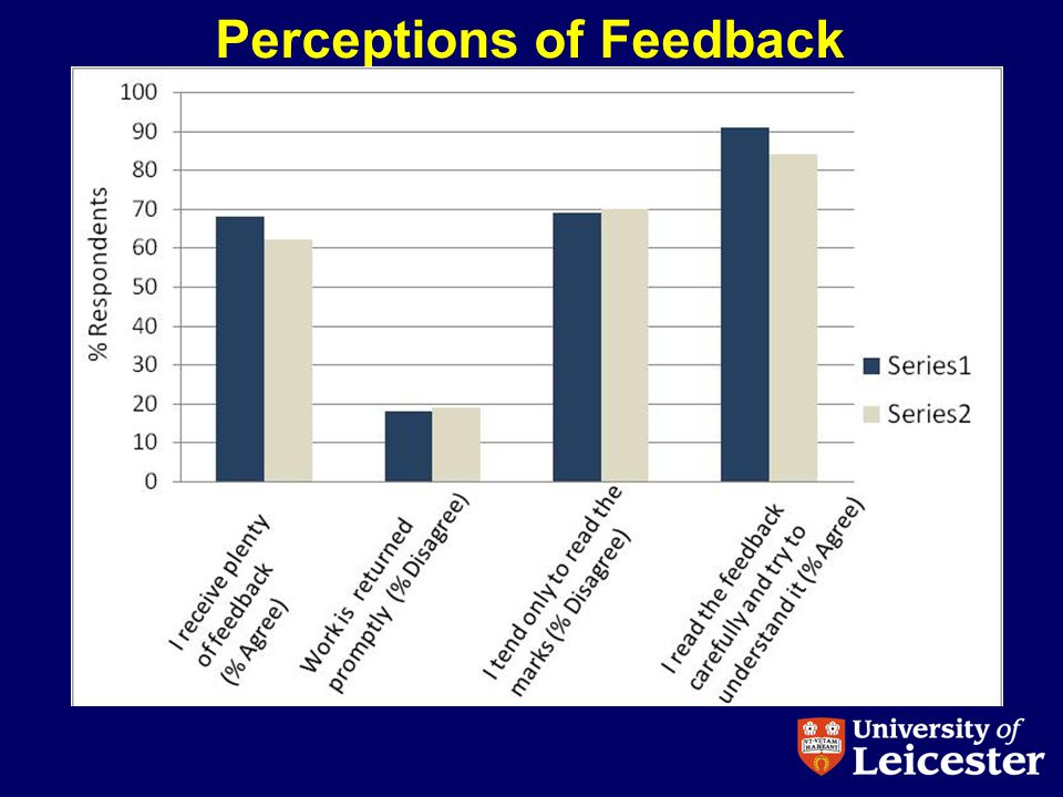 Perceptions of Feedback
