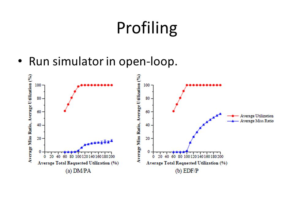 Profiling Run simulator in open-loop.