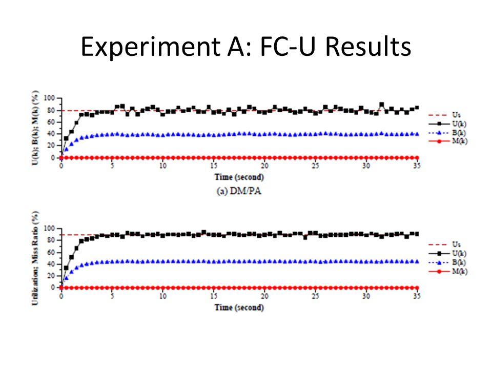 Experiment A: FC-U Results