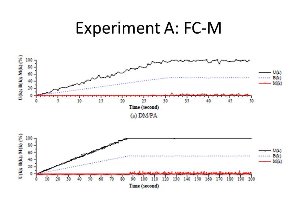 Experiment A: FC-M
