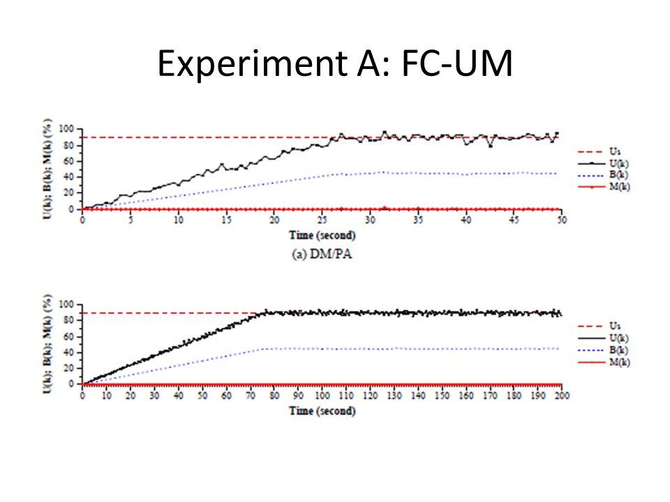 Experiment A: FC-UM