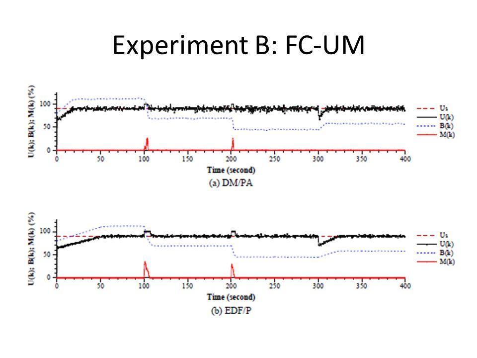 Experiment B: FC-UM