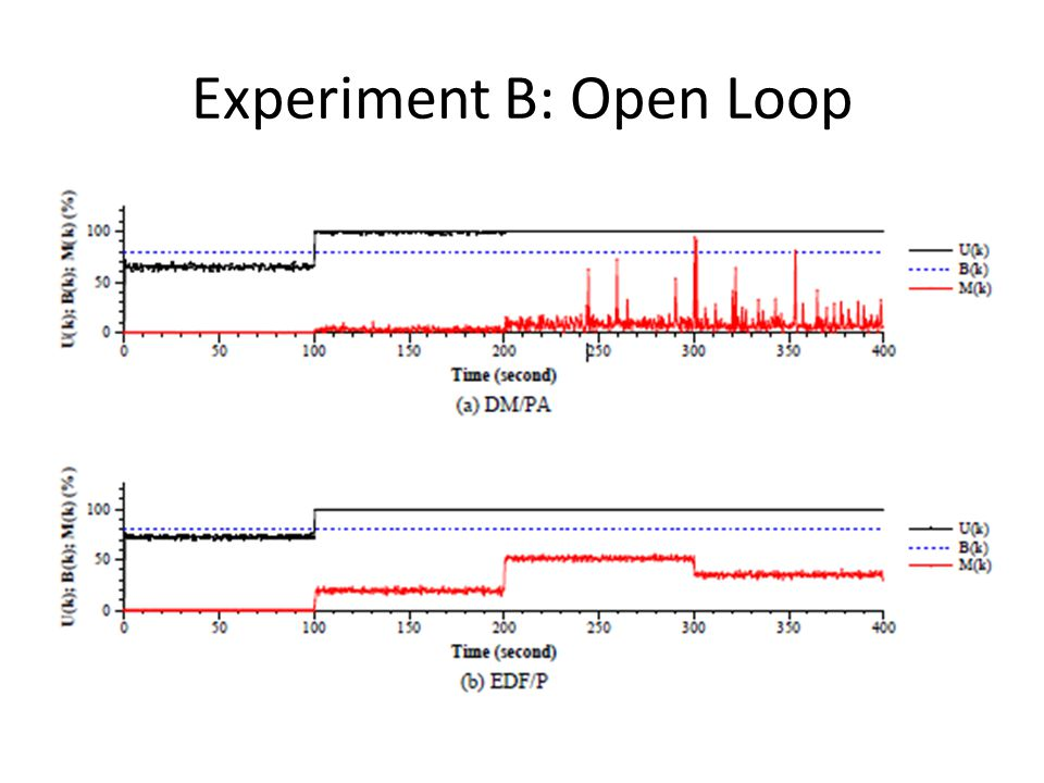Experiment B: Open Loop