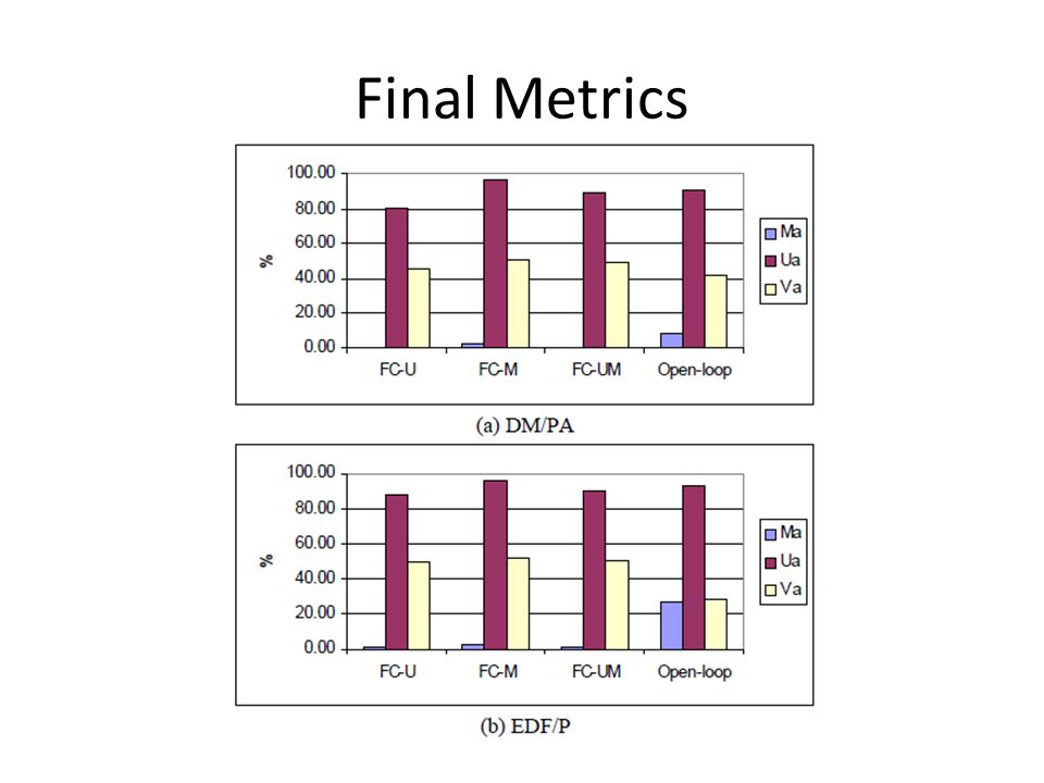 Final Metrics