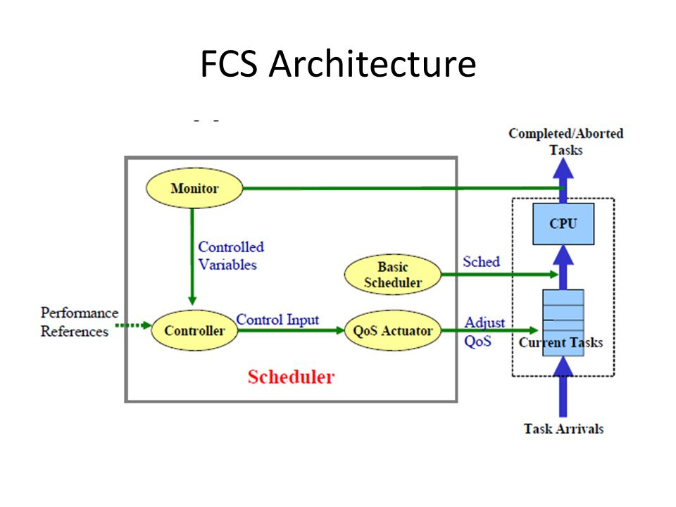 FCS Architecture