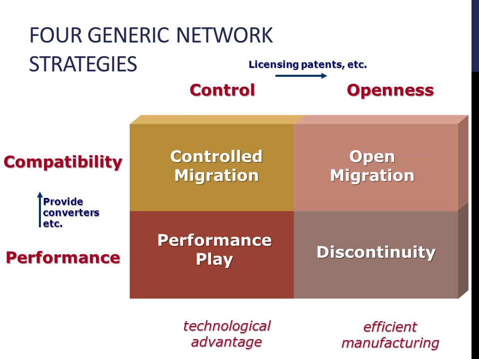 FOUR GENERIC NETWORK STRATEGIES Controlled Migration Discontinuity Open Migration Performance Play Compatibility Performance ControlOpenness Licensing patents, etc.