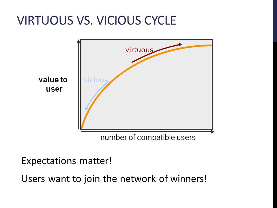 VIRTUOUS VS. VICIOUS CYCLE Expectations matter. Users want to join the network of winners.