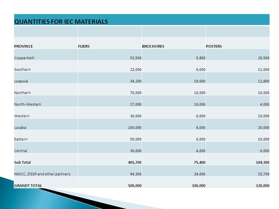 QUANTITIES FOR IEC MATERIALS PROVINCEFLIERSBROCHURESPOSTERS Copperbelt52,5005,80020,500 Southern22,0006,00011,000 Luapula34,20019,60012,800 Northern70