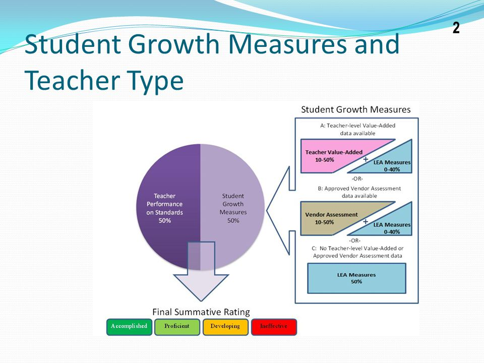 Student Growth Measures and Teacher Type 2