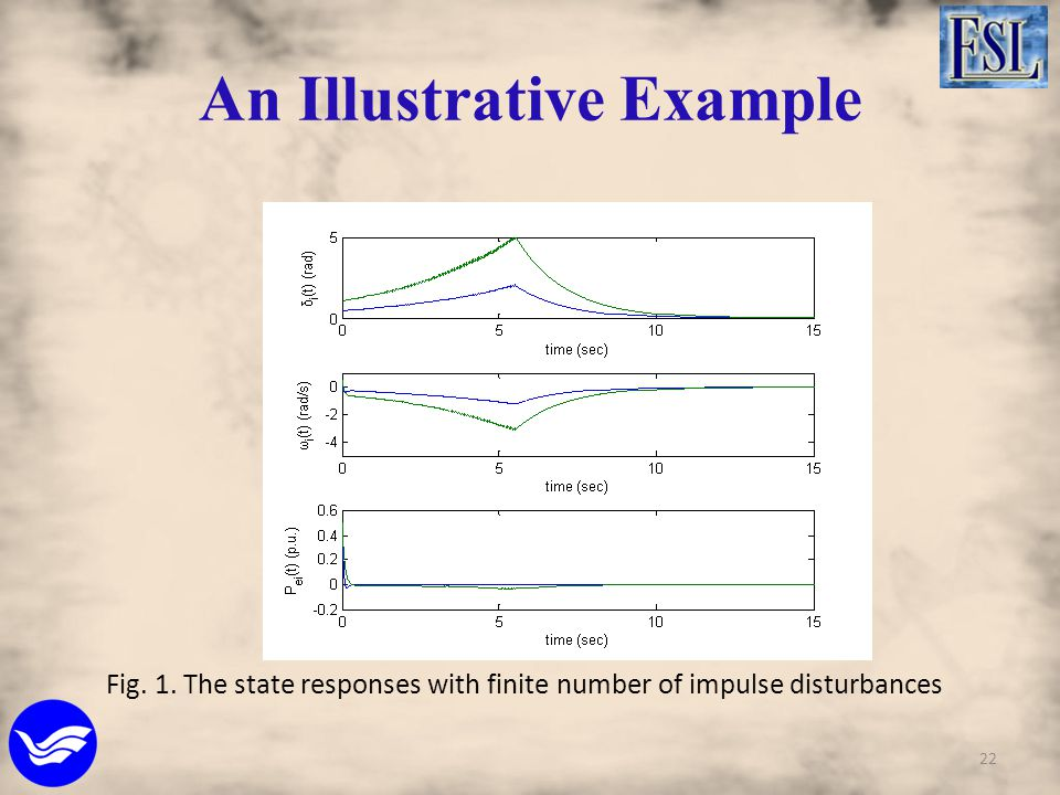 Fig. 1. The state responses with finite number of impulse disturbances 22