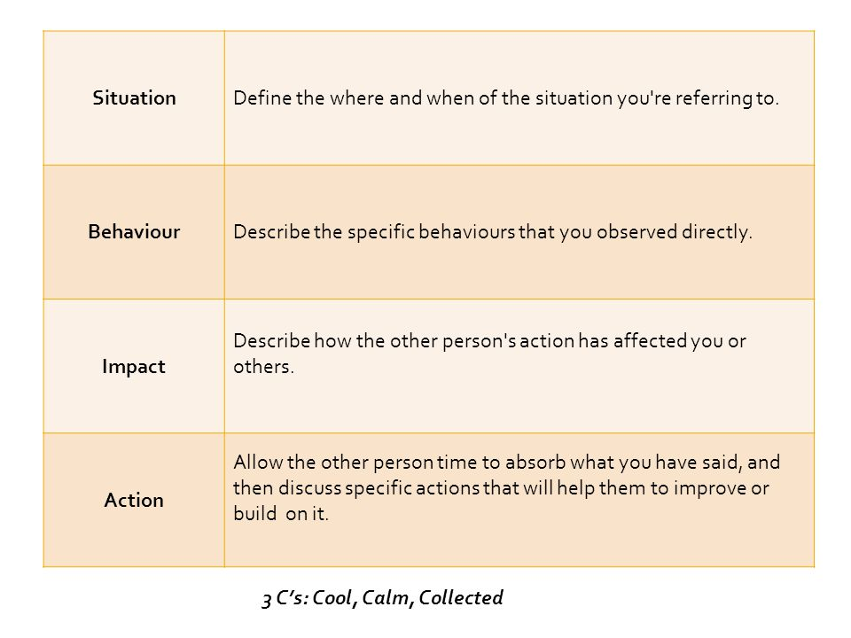 Four simple questions which can be used… When a coachee has a difficult decision to make.