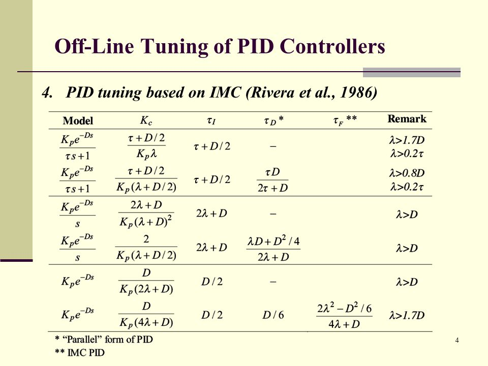 Off-Line Tuning of PID Controllers 4.PID tuning based on IMC (Rivera et al., 1986) 4