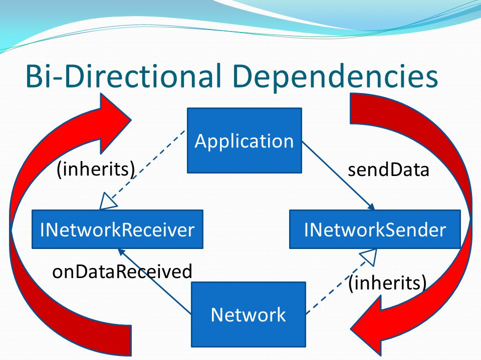 Bi-Directional Dependencies sendData (inherits) onDataReceived (inherits) Application Network INetworkReceiverINetworkSender