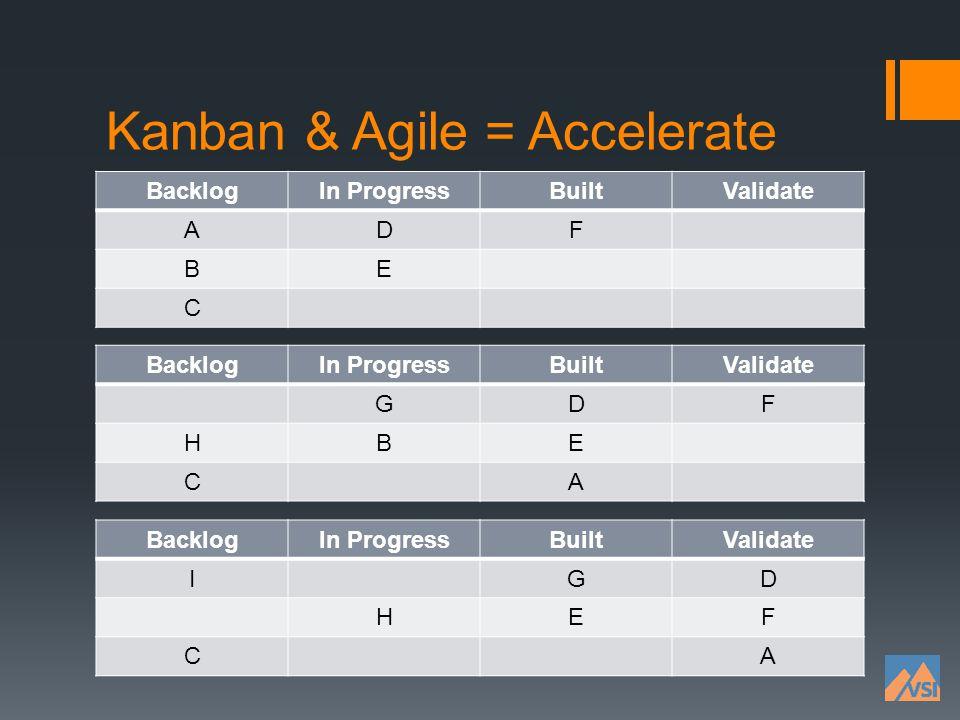 Kanban & Agile = Accelerate BacklogIn ProgressBuiltValidate ADF BE C BacklogIn ProgressBuiltValidate GDF HBE CA BacklogIn ProgressBuiltValidate IGD HE